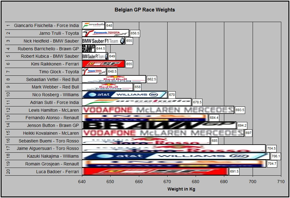 Belgian GP Weights